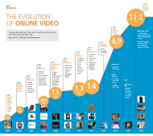 online-video-groeit